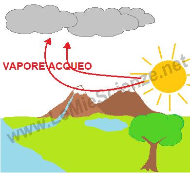 Cosè Il Ciclo Dellacqua