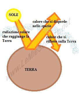 Leffetto Serra