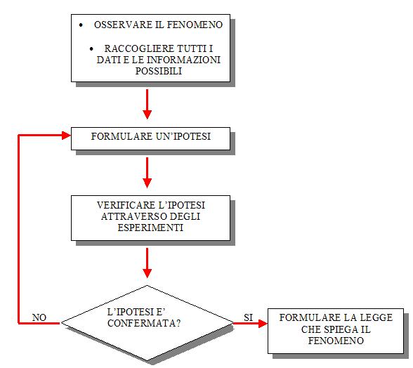 Préférence Cos'è il metodo scientifico di Galileo Galilei YU78